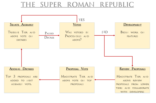 SuperRomanRepublic